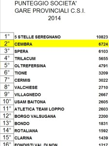 CLASSIFICA SOCIETA 2014
