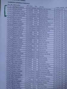 classifica del trail