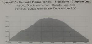 PERCORSO TONIOLLI